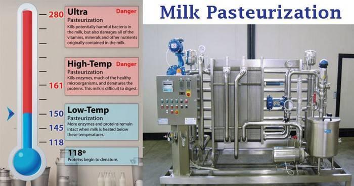 Milk Pasteurization- Definition, Methods, Steps, Significance
