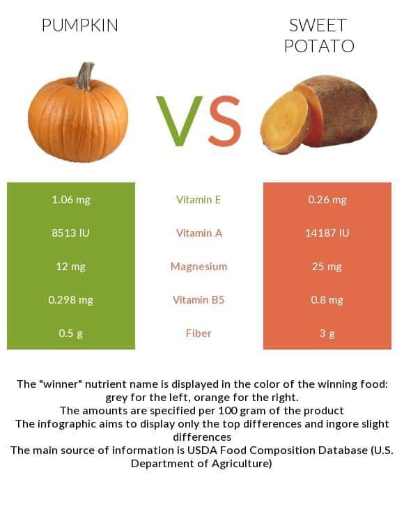 Pumpkin vs Sweet potato - In-Depth Nutrition Comparison   Nutrition, Pumpkin,  Food